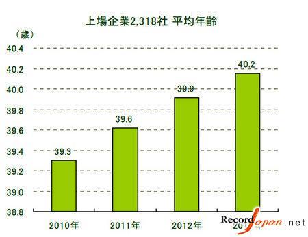 日本企业老龄化严重 上市企业平均年龄破40岁