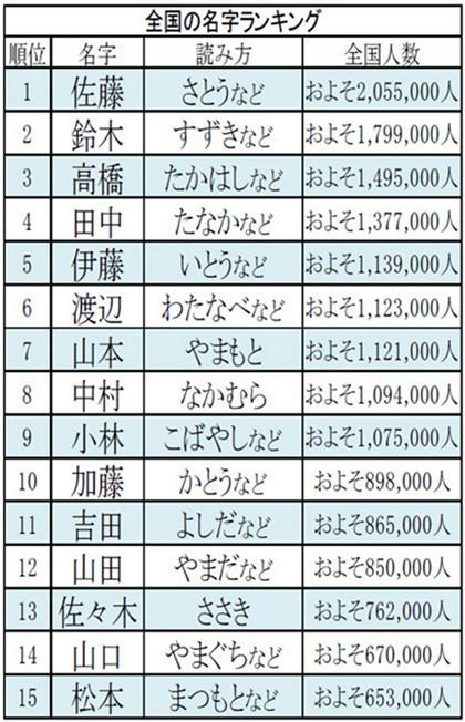 日本姓氏_日本人名大排行 最常见的姓氏是…?