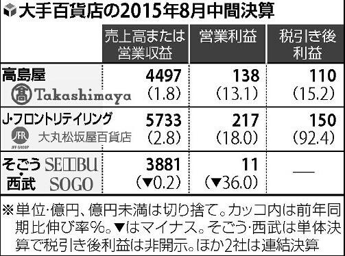 """受外国游客""""爆买""""影响日本百货店中期结算大幅增长"""