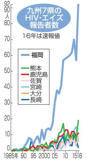 日本九州艾滋病感染人数剧增 福冈同比增加61%
