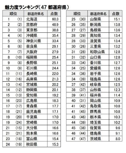 2017年日本都道府县的魅力排行榜 北海道连续9年蝉联首位