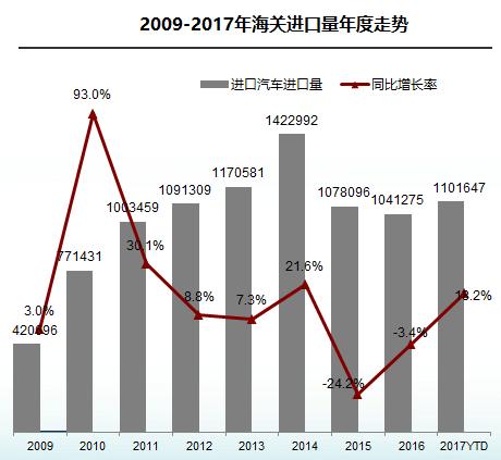 11月进口车平稳增长斯巴鲁销量下降超三成