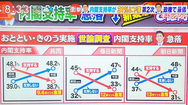 支持率暴跌难以翻盘 日本安倍政府深处困境