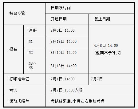 2019年7月日语能力考试3月6日起报名
