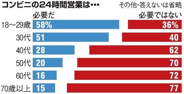 日本调查:62%的人认为便利店没必要24小时营业
