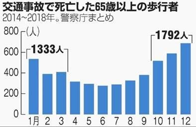 日本:10-12月老年步行者的交通死亡事故明显较多