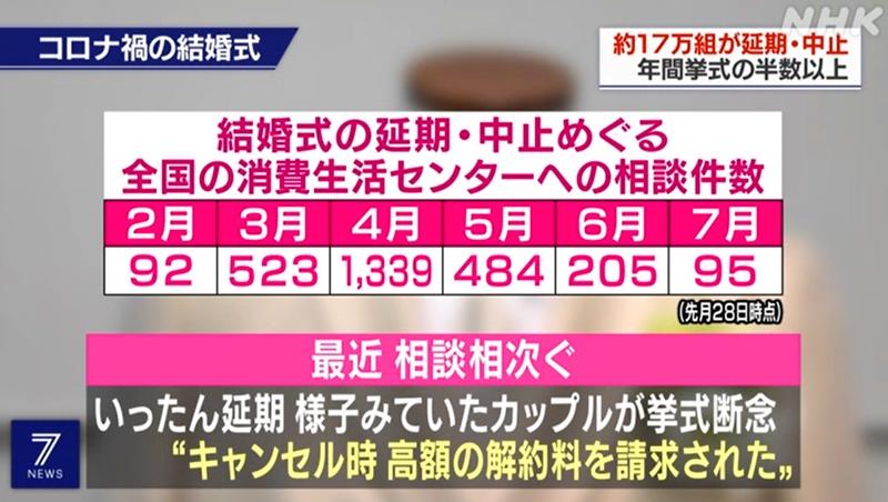 日本17万对新人延期或取消结婚仪式 经济损失超395.2亿元