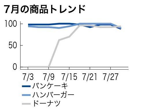 外出受限制 7月面粉類商品在日本格外暢銷