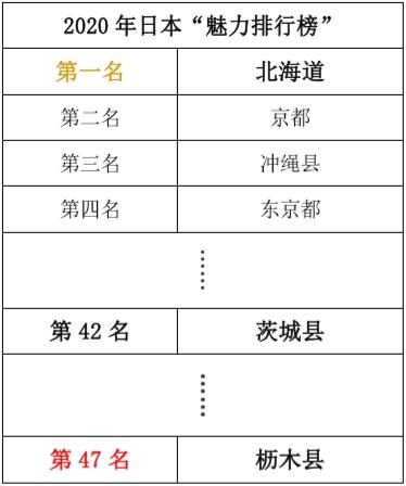 """日本都道府县""""魅力排行榜""""公布 枥木县代替茨城县垫底"""