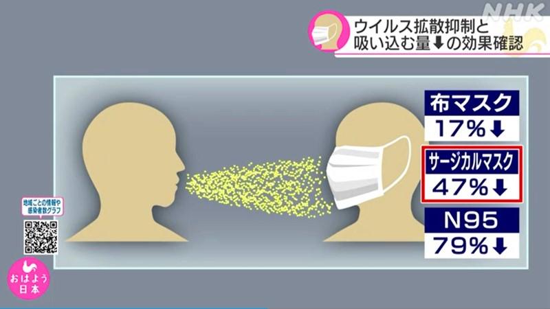 速看!日本的高校科研团队发布口罩对防范病毒传播的测试结果