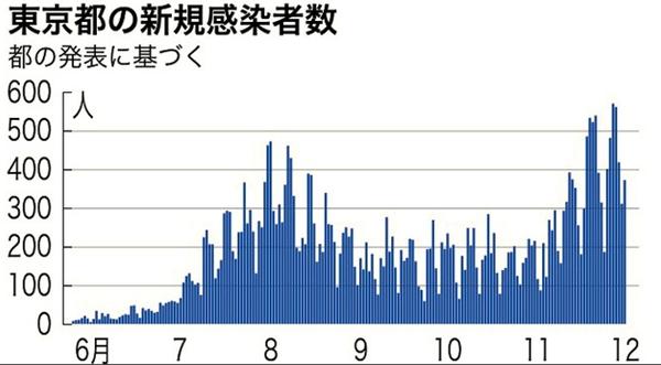 东京都新增确诊病例372例重症病例略有减少
