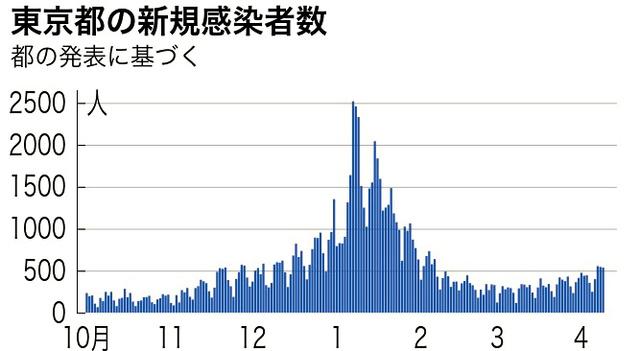 感染 者 府 京都 京都府山城管内での新型コロナウイルス感染状況【2020年9月4日20時40分現在】