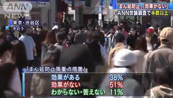 """调查:半数以上日本民众认为""""防止蔓延等重点措施""""没有实际效果"""