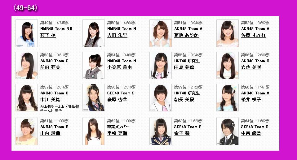 第五届akb48选拔总选举--人民网日本频道